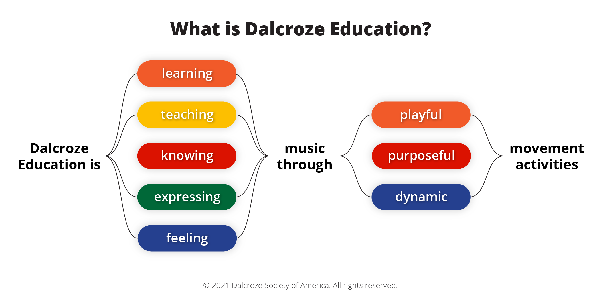 WhatIsDalcroze_Graphic